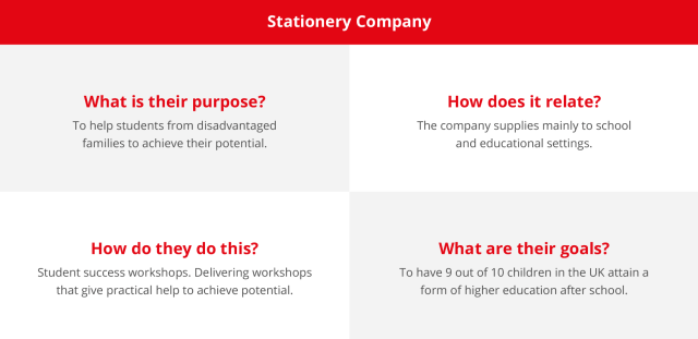 What Is Brand Purpose & Why Does It Matter?