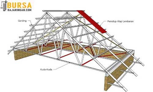 konstruksi baja ringan rumah minimalis atap kuat aman