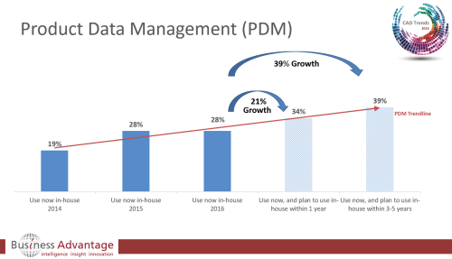 small resolution of cad trends 2016 pdm growth