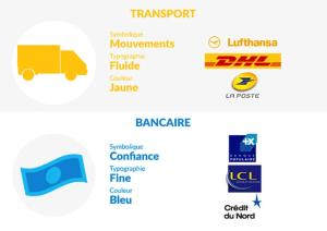 Logo d'entreprise selon le secteur activite