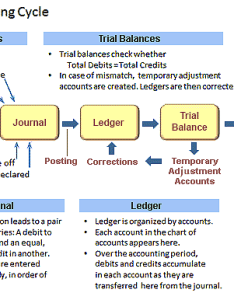Accounting cycle covers journal transactions ledger posting trial balances and corrections reporting also balance period in explained with examples rh business case analysis