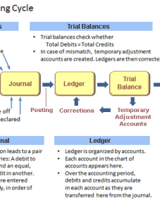 Accounting cycle step by also ledger general role in defined and explained rh business case analysis