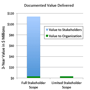 Stakeholder value in the business case