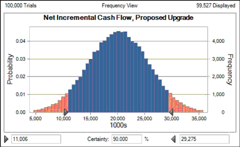Financial Modeling Pro Risk analysis