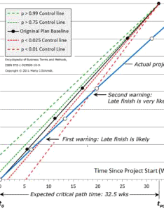 Example project progress chart also tracking with statistical process control rh business case analysis
