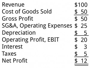 SG&A (Selling, General, & Administrative) Expenses