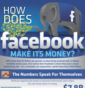 How Does Facebook Make Its Money?