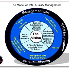 Network Diagram And Critical Path Beetle Wiring What Is Total Quality Management