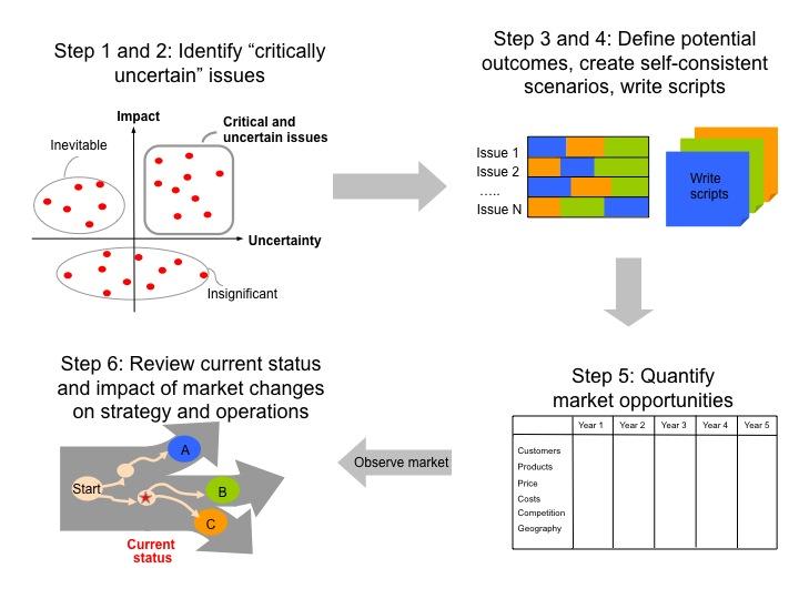 Scenario planning | The Art of Business Planning