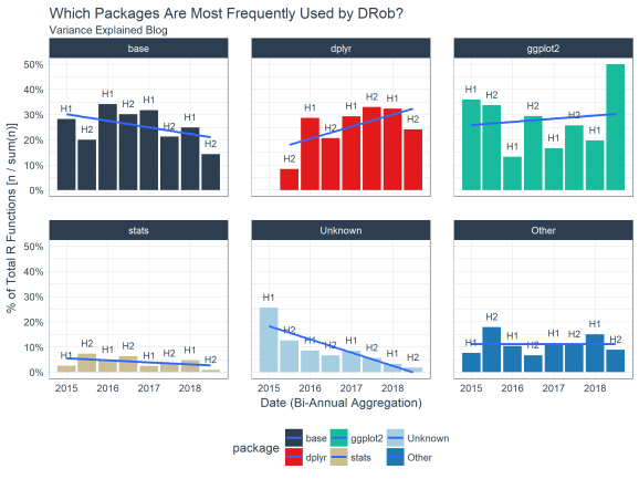 Most Frequently Used Packages