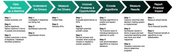 Business Science Problem Framework - Top