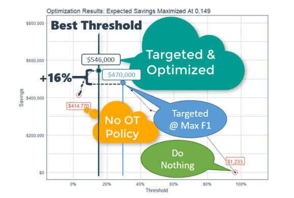 Threshold Optimization Results