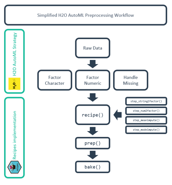 Simplified H2O AutoML Preprocessing Workflow