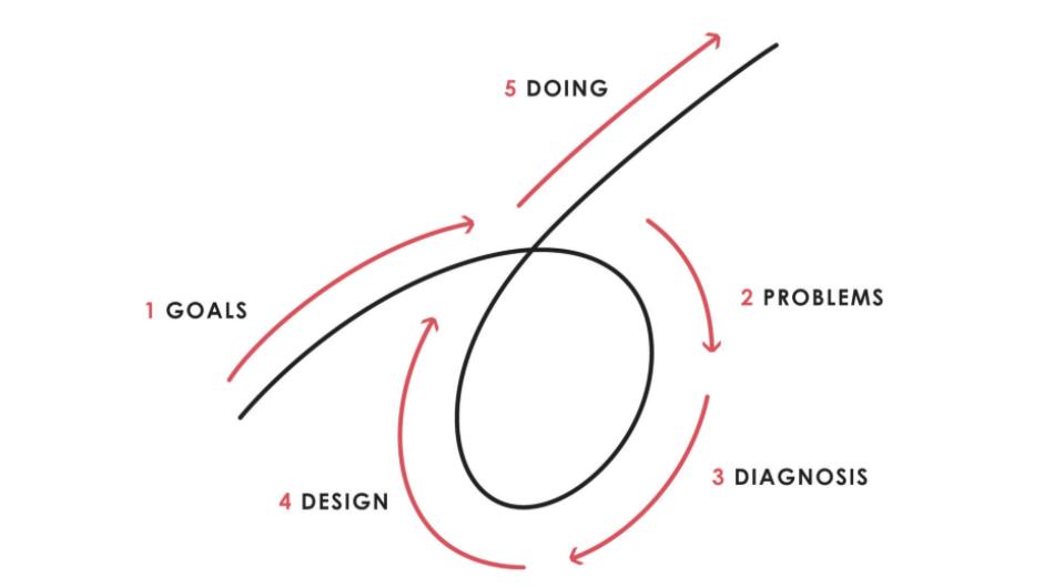Agile Framework For Creating An ROI-Driven Data Science