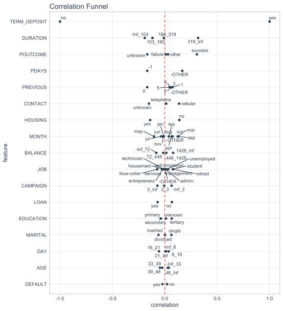 Correlation Funnel Visualization