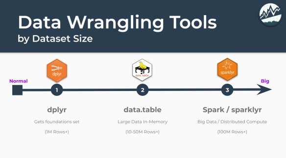 Big Data: Wrangling 4 6M Rows with dtplyr (the NEW data