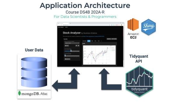 Stock Analyzer - Application Architecture