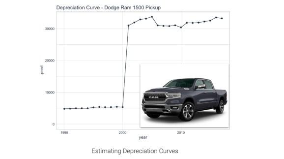 Dodge Ram Depreciation Curve