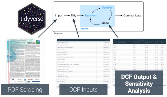 Tidy DCF Workflow for Company Valuation
