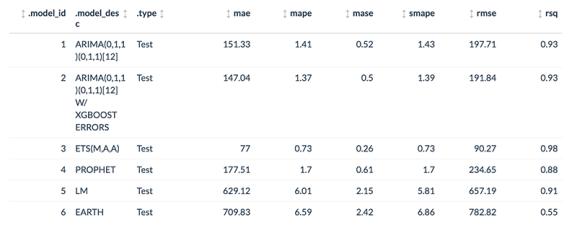 Time Series Model Accuracy Metrics