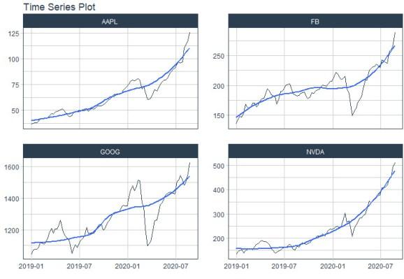 Plotting stock data