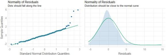 Residual Normality