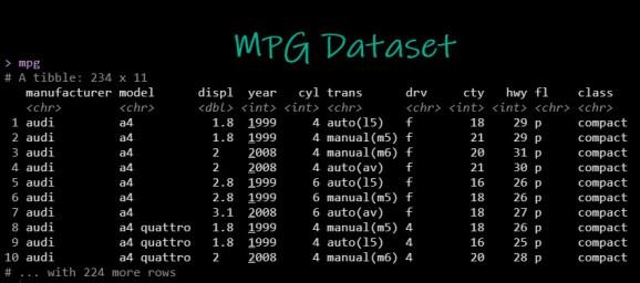 MPG Dataset