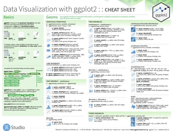 ggplot2 cheat sheet