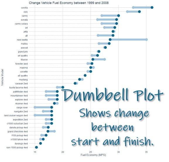 Dumbbell Plot