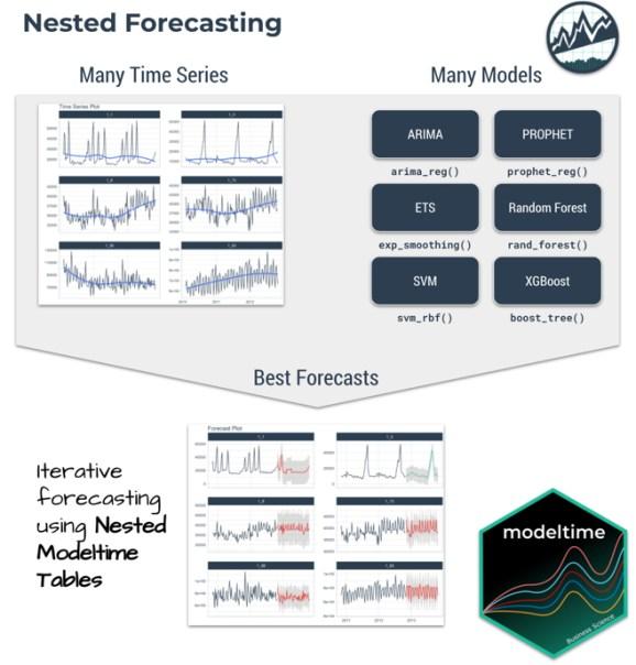 Nested Forecasting