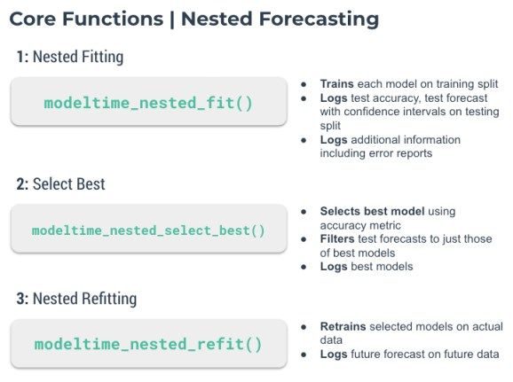 Core Functions of Nested Forecasting