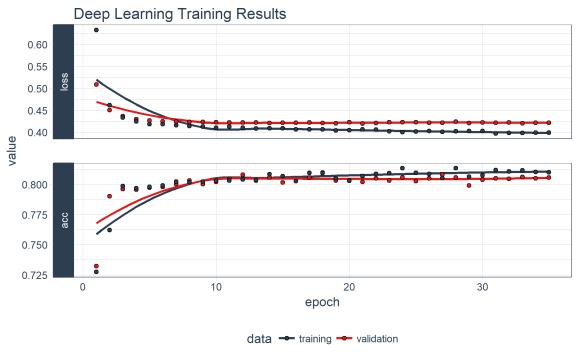 Deep Learning Training History