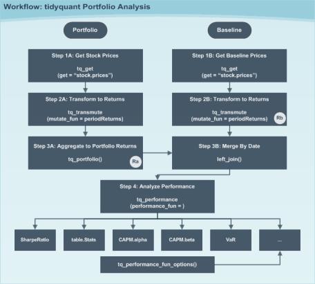Portfolio Workflow