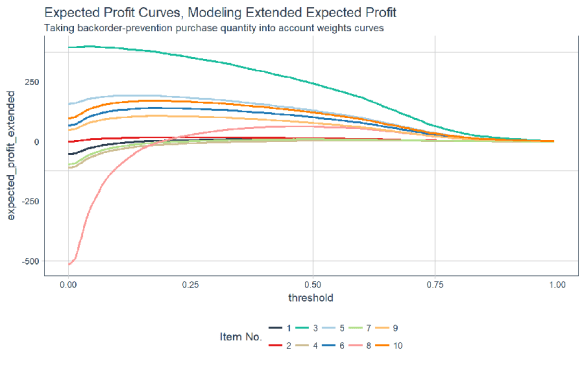 Sales Analytics: How to Use Machine Learning to Predict and Optimize