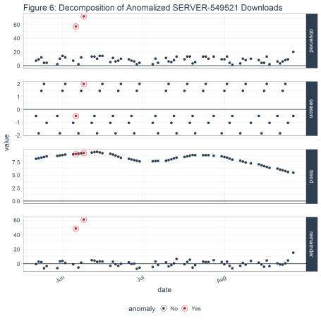 Figure 6: Decomposition of Anomalized SERVER-549521 Downloads