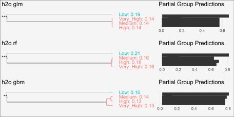 plot of chunk pdp-categorical