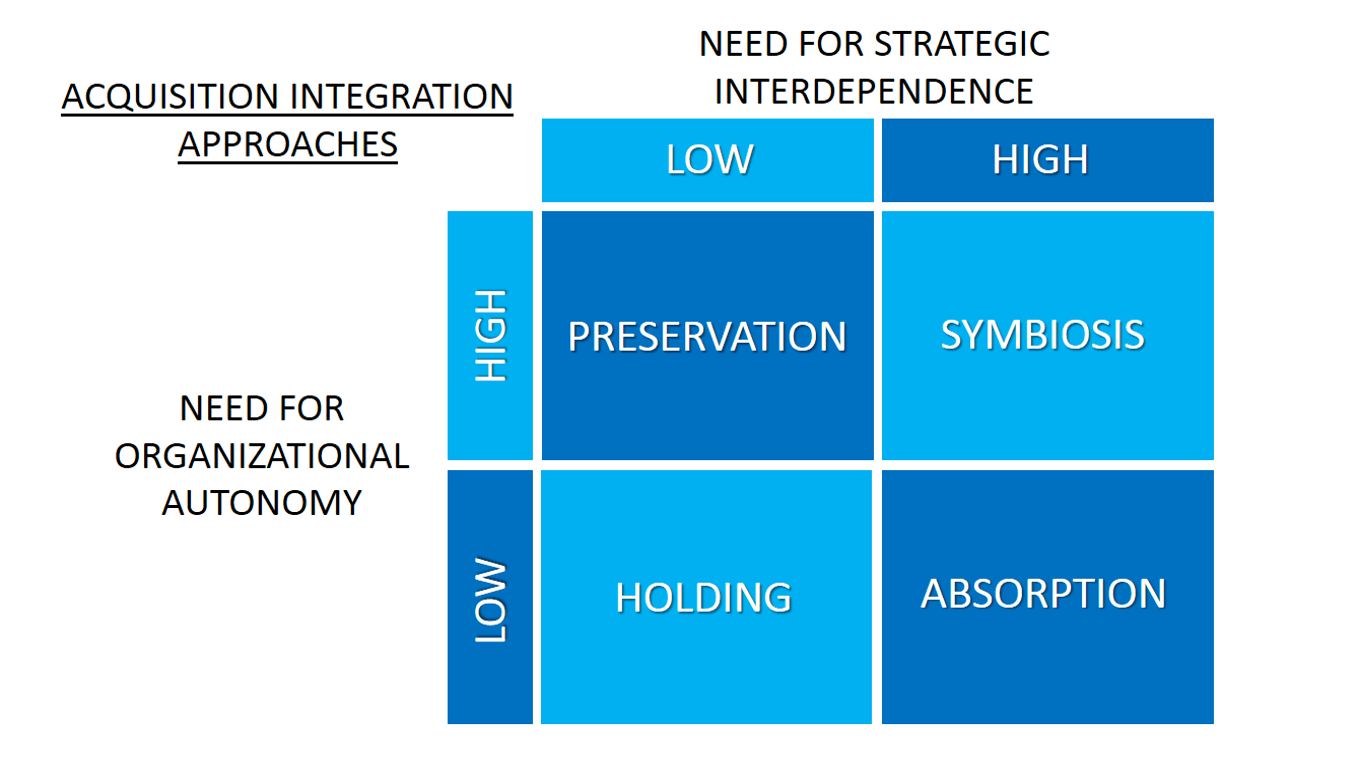 What is Merger and Acquisition Strategies