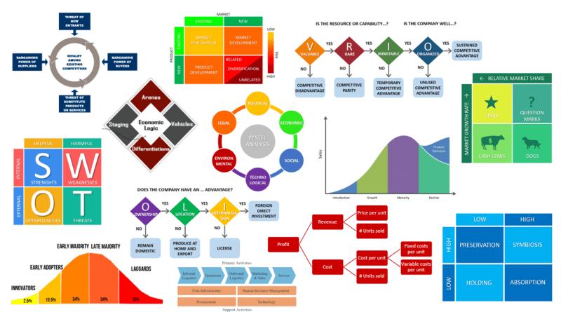 Business Frameworks Strategy Frameworks Management Frameworks