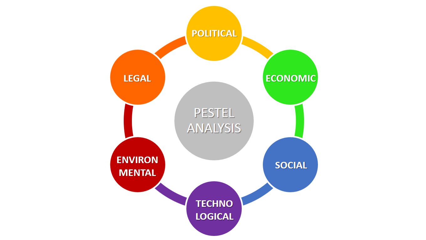 what is pestle analysis The pest analysis is a useful tool for understanding market growth or decline, and as such the position, potential and direction for a business.
