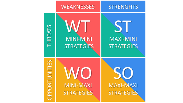 swot merging with another organization Role of human resources in merger & acquisition published on march 27, 2014 suresh amara  acquisition: acquisition refers to buying of assets of one company from another company a action in.