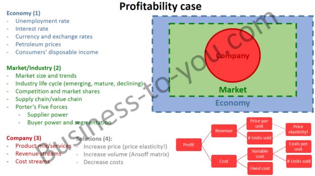 Profitability Case