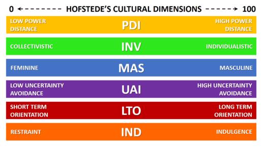 Cultural Dimensions Geert Hofstede