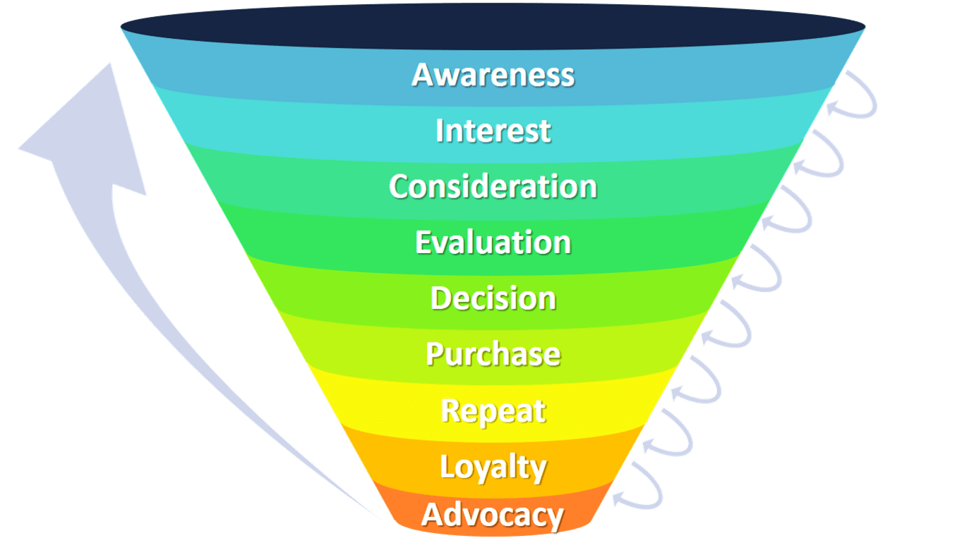 Image result for awareness marketing funnel