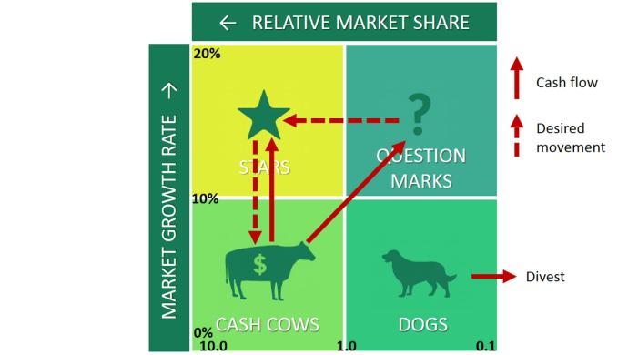 BCG Matrix Stars Question Marks Cash Cows Dogs