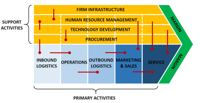 Value Chain Linkages