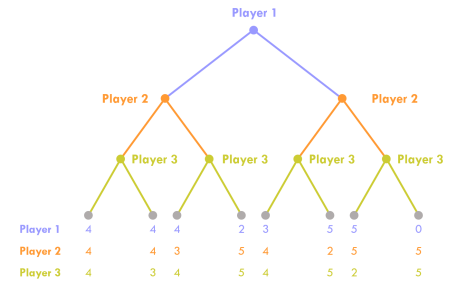 Game Theory EXPLAINED with EXAMPLES   B2U   Business-to-you com
