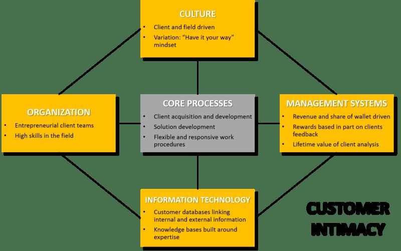 Customer Intimacy Operating Model