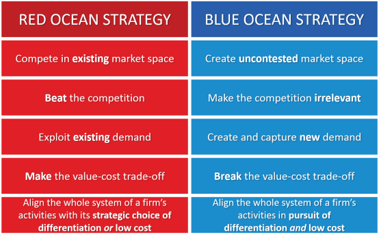 Blue Ocean Strategy versus Red Ocean Strategy