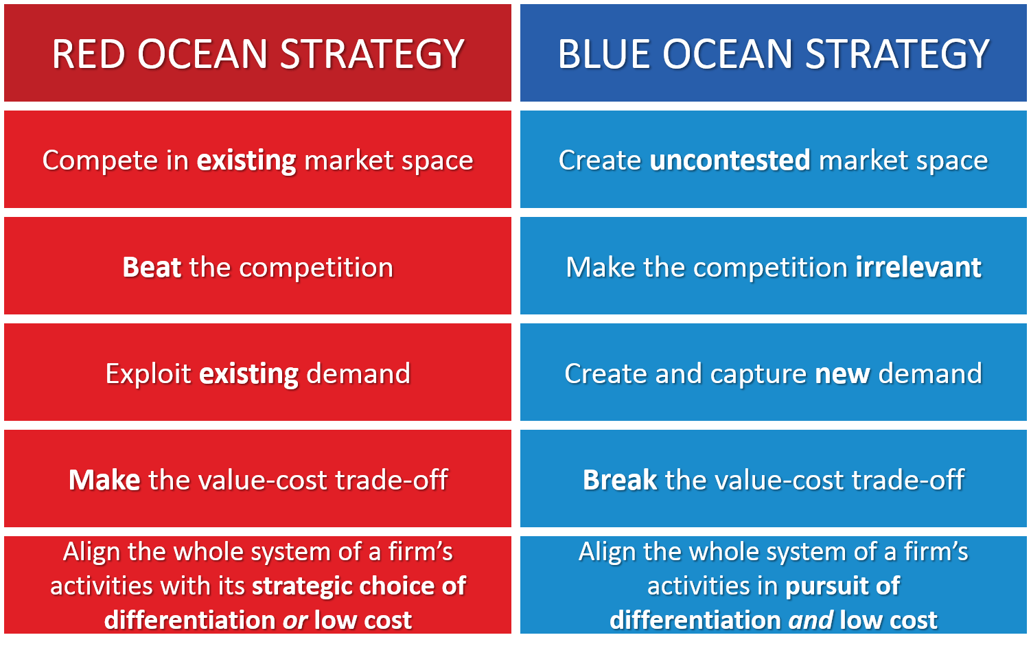 Blue Ocean Strategy EXPLAINED with EXAMPLES | B2U