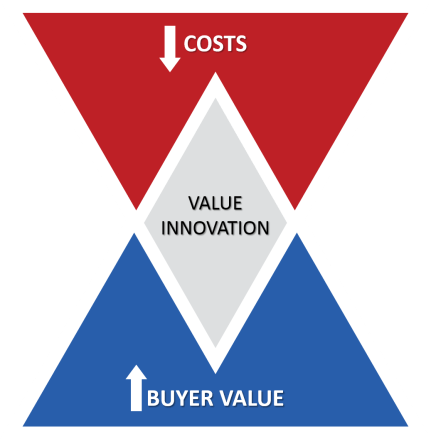 Value Innovation Blue Ocean Strategy